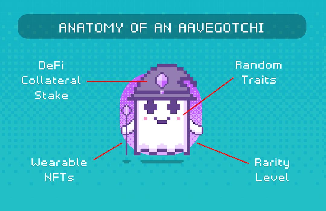 aavegotchi-anatomy