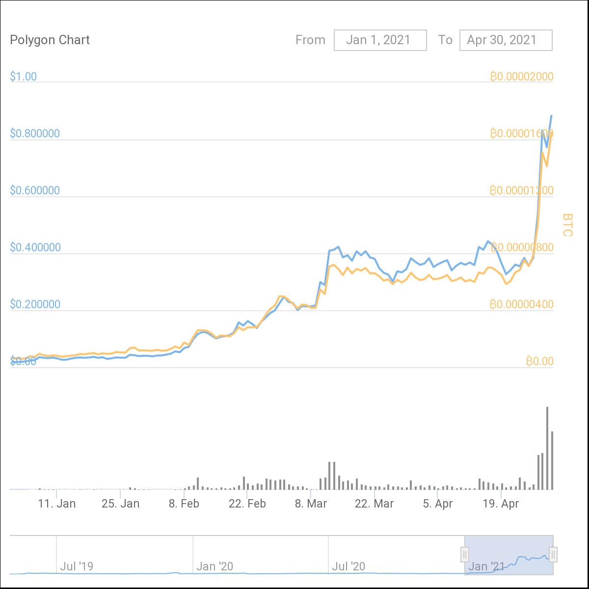 chart-1-