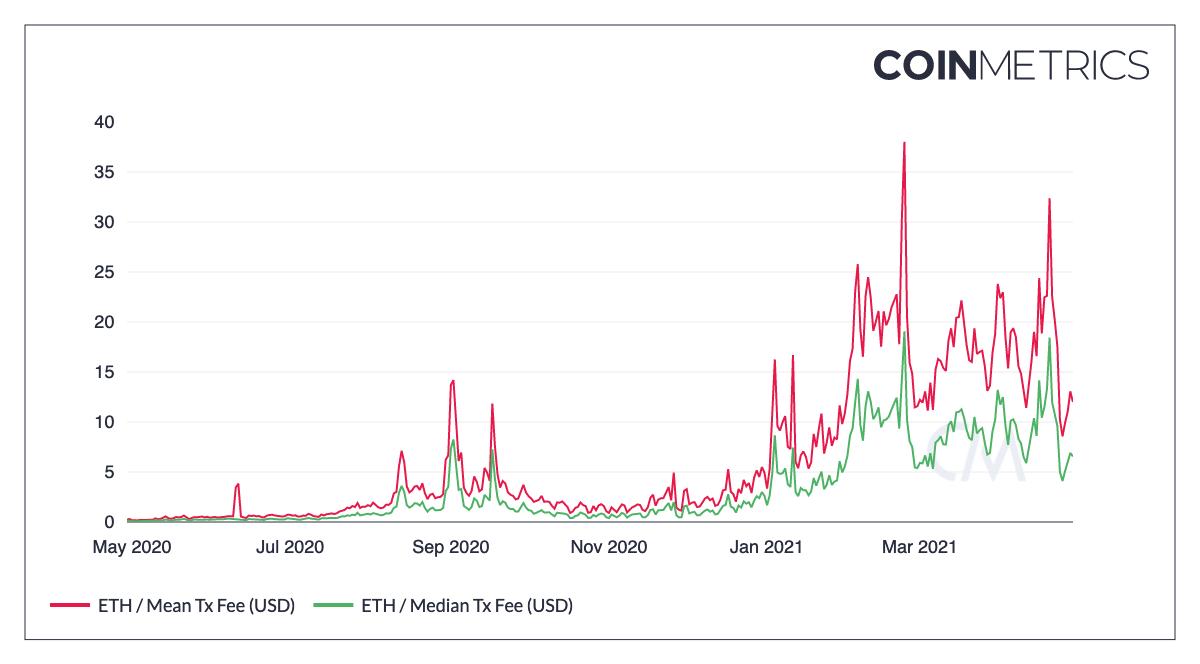 coin_metrics_network_chart-3-